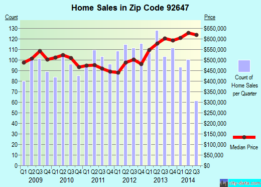 Zip code 92647 (Huntington Beach, California) real estate house value trends