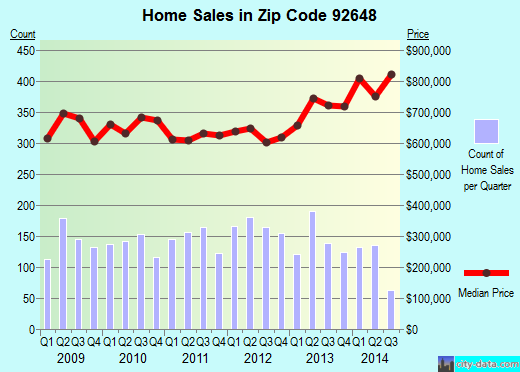 Zip code 92648 (Huntington Beach, California) real estate house value trends