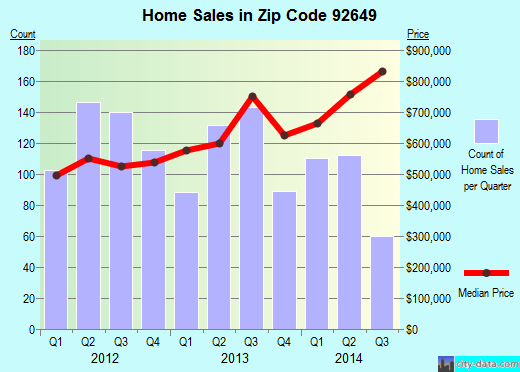 Zip code 92649 (Huntington Beach, California) real estate house value trends