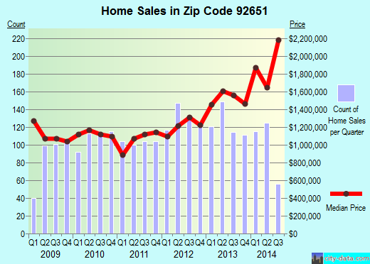 Zip code 92651 (Laguna Beach, California) real estate house value trends