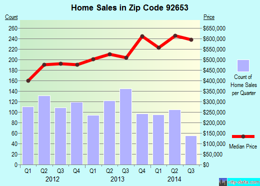 Zip code 92653 (Laguna Hills, California) real estate house value trends