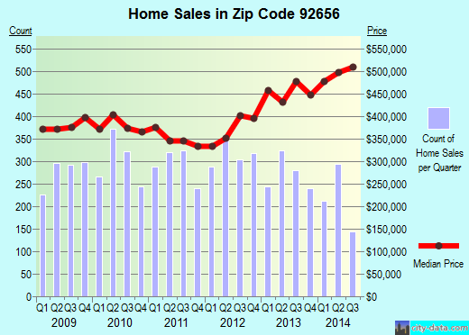 Zip code 92656 (Aliso Viejo, California) real estate house value trends