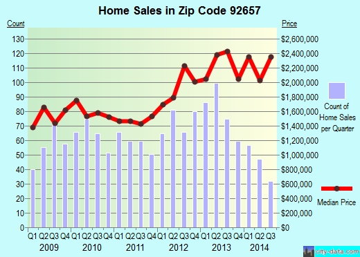 Zip code 92657 (Newport Beach, California) real estate house value trends