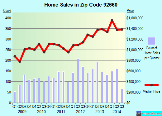 Zip code 92660 (Newport Beach, California) real estate house value trends