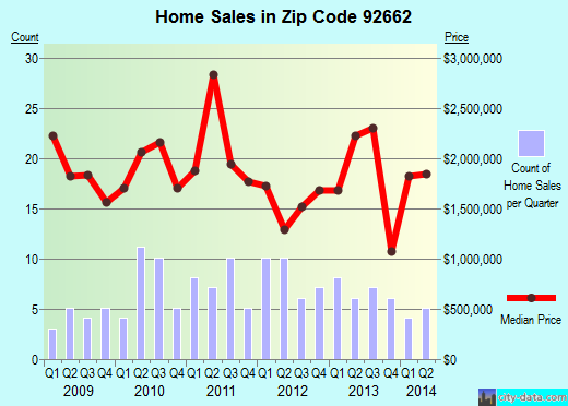 Zip code 92662 (Newport Beach, California) real estate house value trends