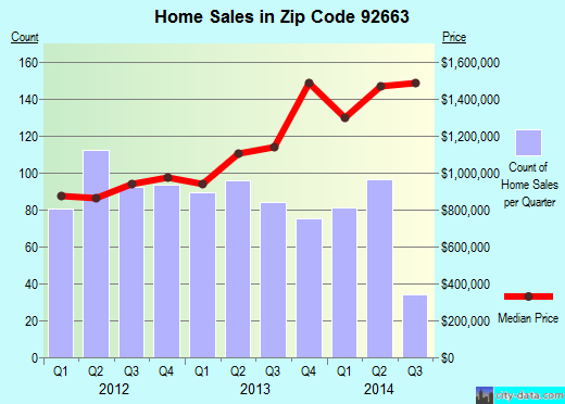 Zip code 92663 (Newport Beach, California) real estate house value trends