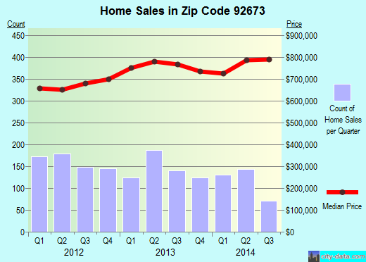 Zip code 92673 (San Clemente, California) real estate house value trends