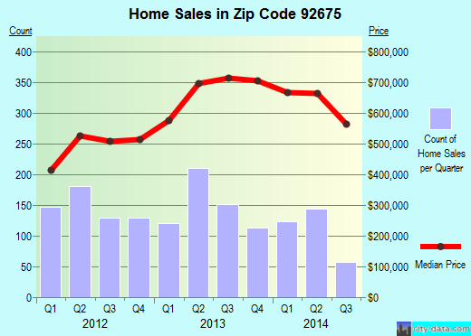 Zip code 92675 (San Juan Capistrano, California) real estate house value trends
