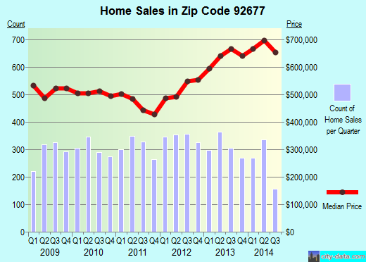 Zip code 92677 (Laguna Niguel, California) real estate house value trends