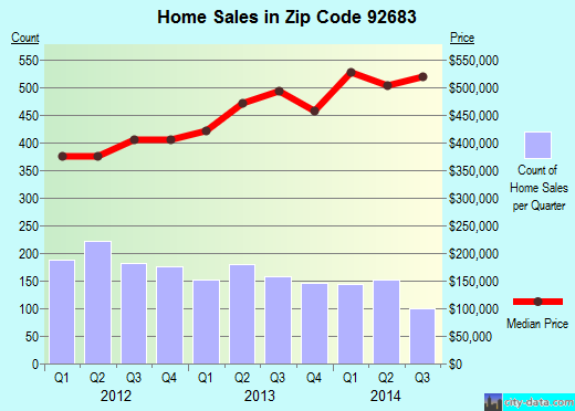 Zip code 92683 (Westminster, California) real estate house value trends