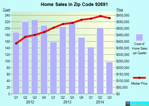 Zip code 92691 (Mission Viejo, California) real estate house value trends