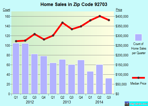 Zip code 92703 (Santa Ana, California) real estate house value trends