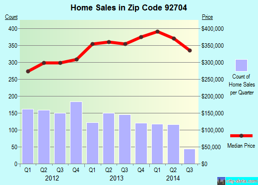 Zip code 92704 (Santa Ana, California) real estate house value trends
