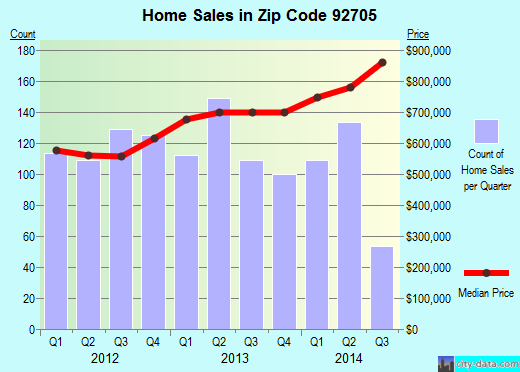 Zip code 92705 (North Tustin, California) real estate house value trends