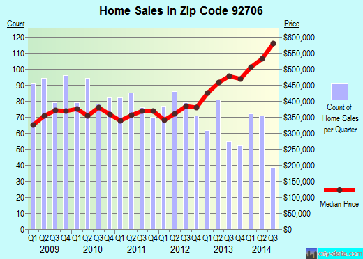 Zip code 92706 (Santa Ana, California) real estate house value trends