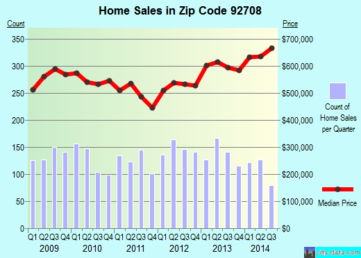Zip code 92708 (FOUNTAIN VALLEY, California) real estate house value trends