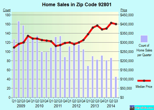 Zip code 92801 (Anaheim, California) real estate house value trends