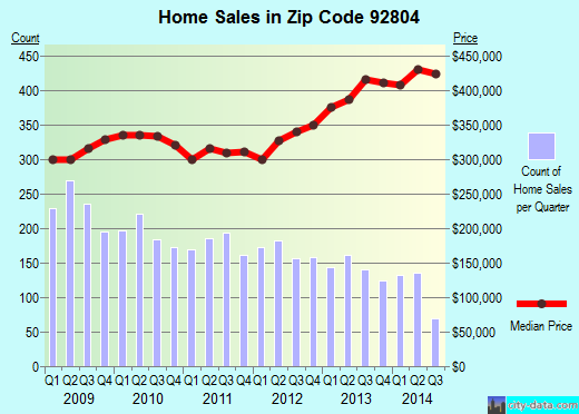 Zip code 92804 (Anaheim, California) real estate house value trends
