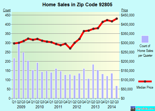 Zip code 92805 (Anaheim, California) real estate house value trends
