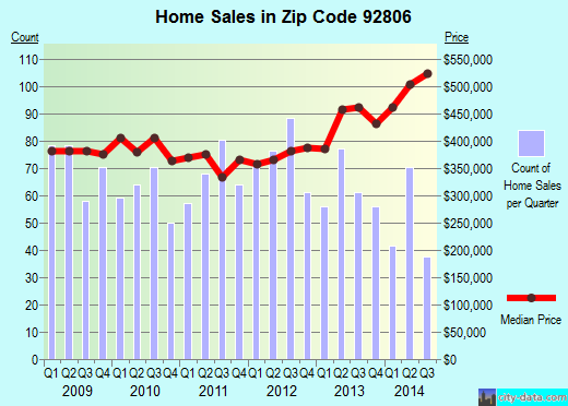 Zip code 92806 (Anaheim, California) real estate house value trends
