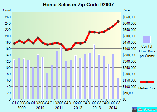 Zip code 92807 (Anaheim, California) real estate house value trends