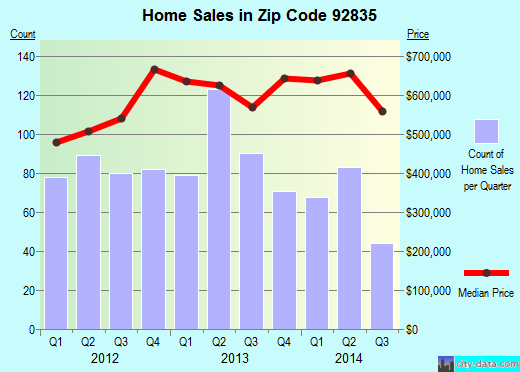 Zip code 92835 (Fullerton, California) real estate house value trends