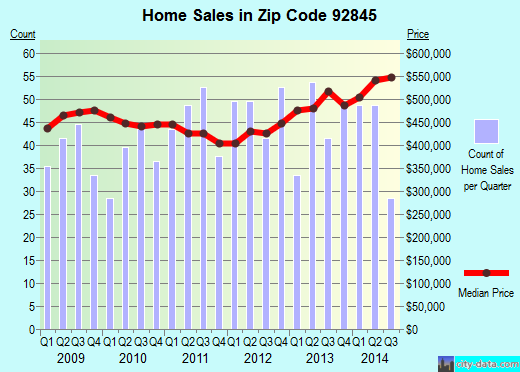 Zip code 92845 (Garden Grove, California) real estate house value trends