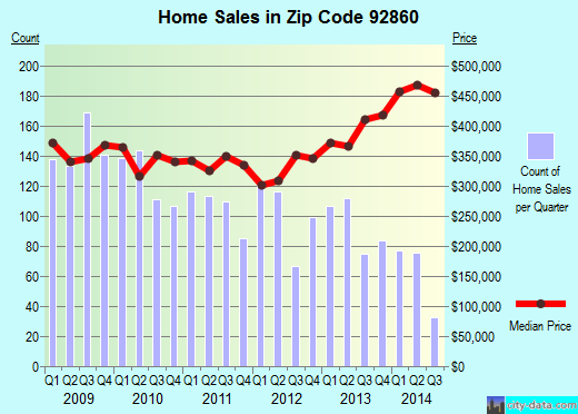Zip code 92860 (NORCO, California) real estate house value trends