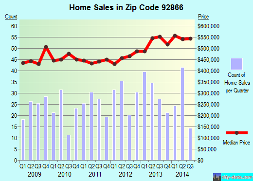 Zip code 92866 (Orange, California) real estate house value trends