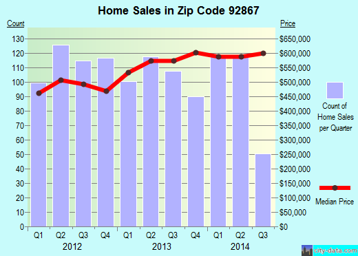 Zip code 92867 (Orange, California) real estate house value trends