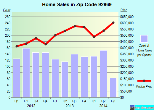 Zip code 92869 (Orange, California) real estate house value trends