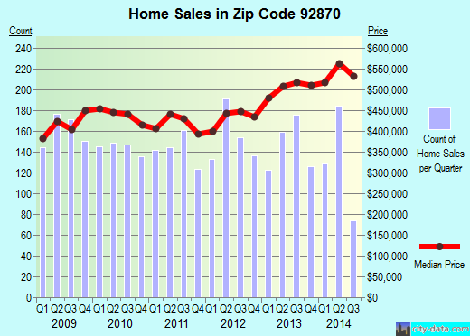 Zip code 92870 (Placentia, California) real estate house value trends