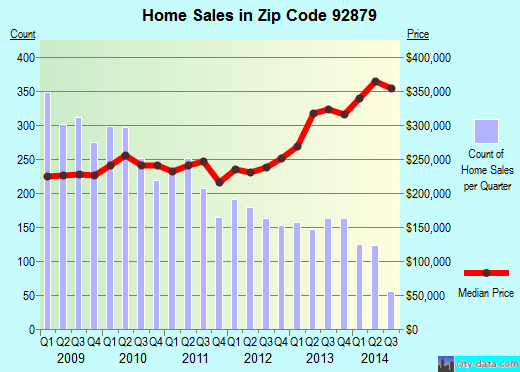Zip code 92879 (Corona, California) real estate house value trends