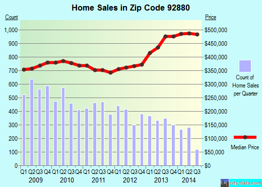 Zip code 92880 (CORONA, California) real estate house value trends