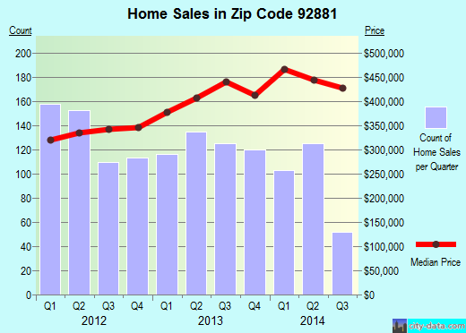 Zip code 92881 (Corona, California) real estate house value trends