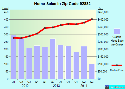 Zip code 92882 (Corona, California) real estate house value trends