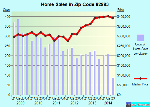 Zip code 92883 (Corona, California) real estate house value trends
