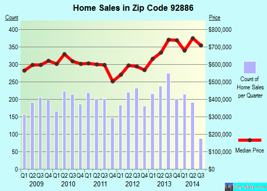 Zip code 92886 (Yorba Linda, California) real estate house value trends