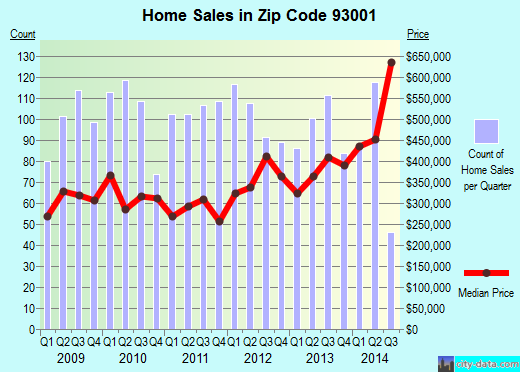 Zip code 93001 (Ventura, California) real estate house value trends