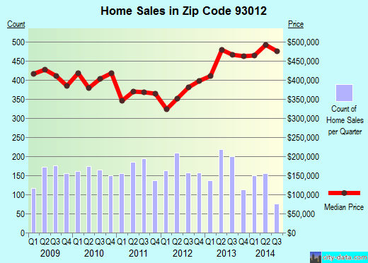 Zip code 93012 (Camarillo, California) real estate house value trends