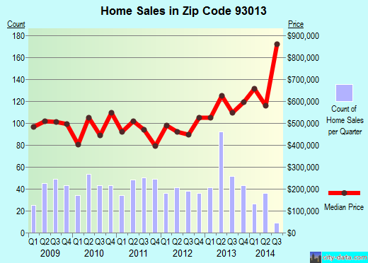 Zip code 93013 (Carpinteria, CA) real estate house value trends