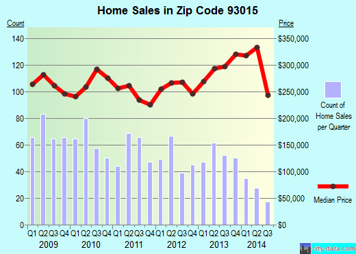 Zip code 93015 (Fillmore, California) real estate house value trends