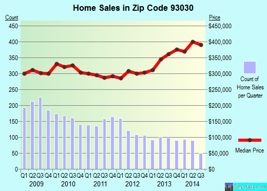 Zip code 93030 (Oxnard, California) real estate house value trends