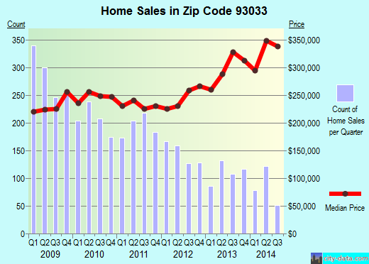 Zip code 93033 (Oxnard, California) real estate house value trends