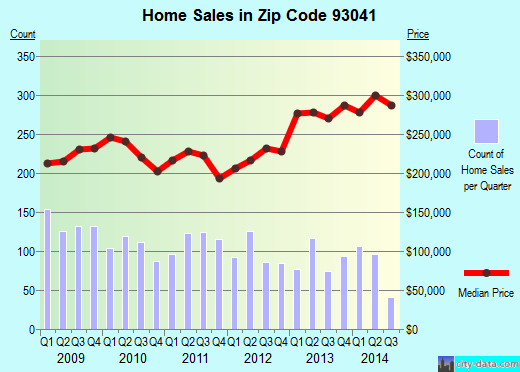 Zip code 93041 (Port Hueneme, California) real estate house value trends