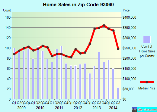 Zip code 93060 (Santa Paula, California) real estate house value trends