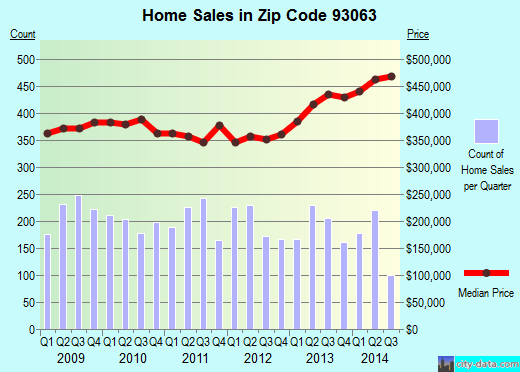 Zip code 93063 (SIMI VALLEY, California) real estate house value trends