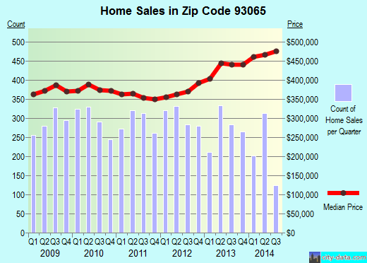 Zip code 93065 (Simi Valley, California) real estate house value trends
