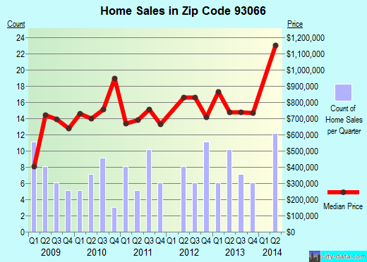 Zip code 93066 (, California) real estate house value trends