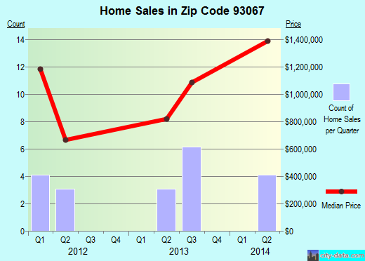 Zip code 93067 (Summerland, CA) real estate house value trends